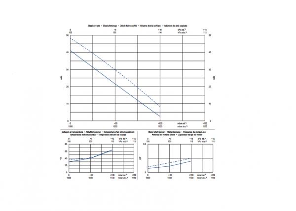 Đường tuyến tính máy thổi khí Becker SV1.50
