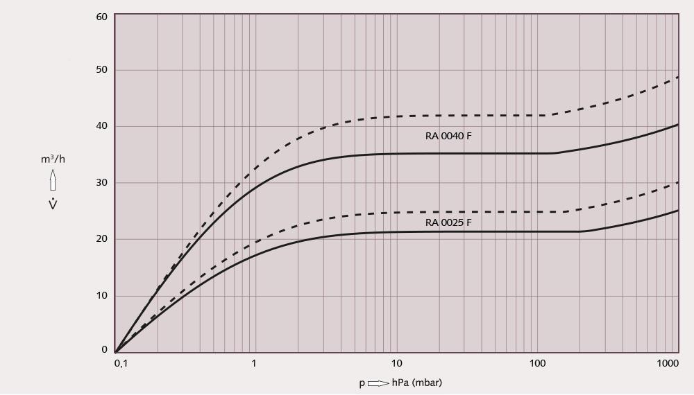 Đường tuyến tính bơm chân không Busch R5 0040F