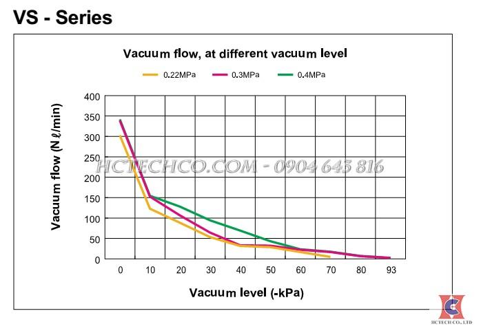 Đường đặc tuyến của bơm chân không khí nén VMECA VSRM