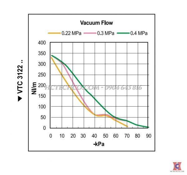 Đường đặc tuyến của bơm chân không khí nén VTCL 3122