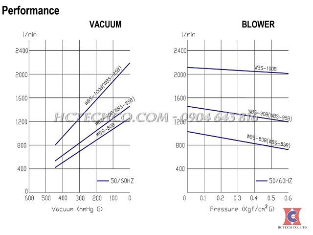 đường đặc tính bơm hút chân không khô wonchang WBS-80B