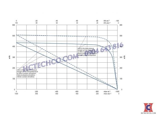Đường tuyến tính bơm hút chân không Becker U4.400