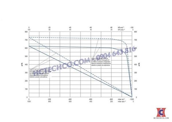 Đường tuyến tính bơm chân không vòng dầu Becker U4.630