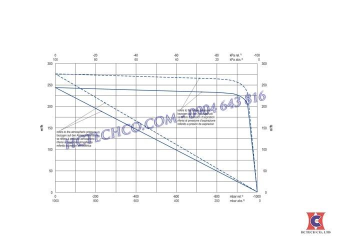 Đường tính tuyến bơm hút chân không Becker U4.250