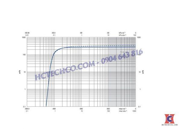 Đường tuyến tính bơm hút chân không vòng dầu Becker U4.300