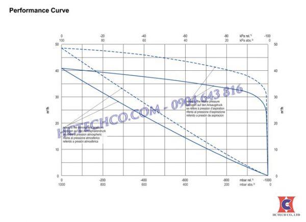 Đường đặc tính của bơm chân không vòng dầu Becker U4.40