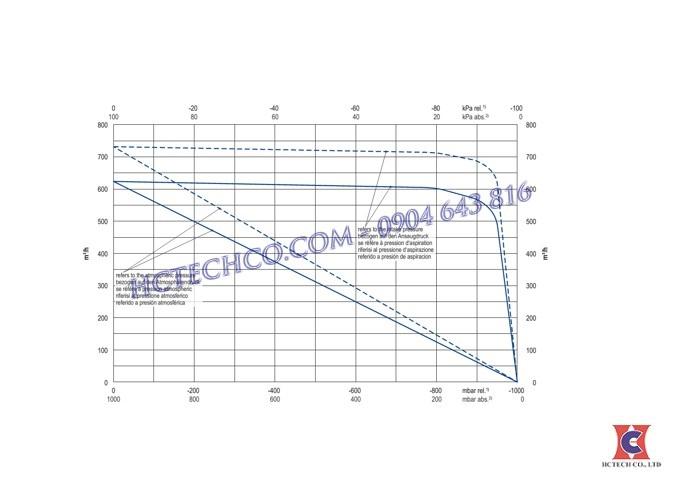 Đường tuyến tính của bơm chân không Becker u4.70