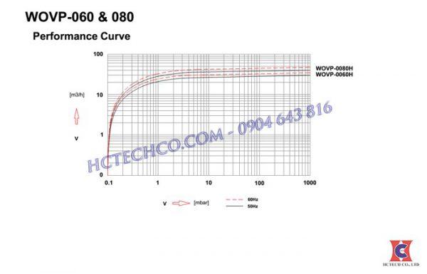 Đường đặc tính bơm wonchang 0080
