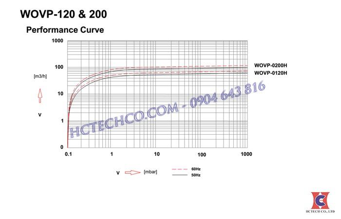 đường đặc tính bơm chân không wonchang wovp200