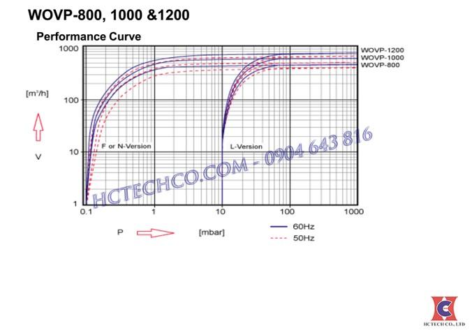 Đường đặc tính của wovp800
