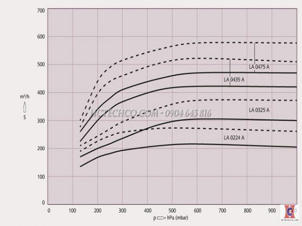 Đường đặc tuyến của bơm chân không vòng nước Busch LA 0224