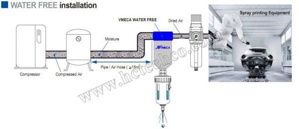 hệ thống tách nước