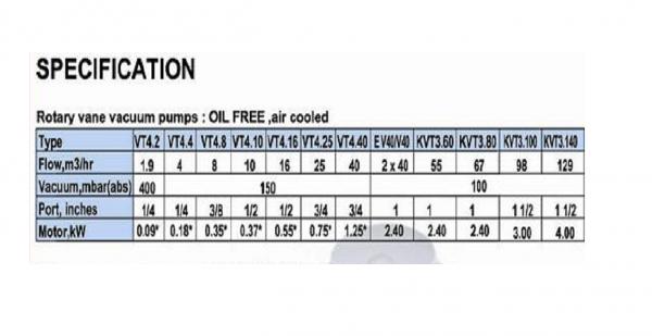 Thông số kỹ thuật bơm hút chân không khô Becker KVT 3.140