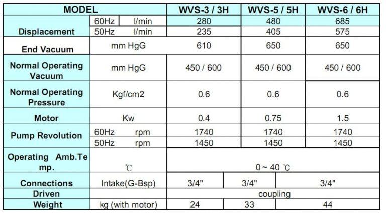 Thông số kỹ thuật bơm hút chân không Wonchang WVS
