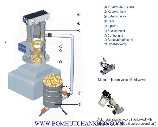 Ứng dụng bơm chân không trong máy vận chuyển và gom hạt