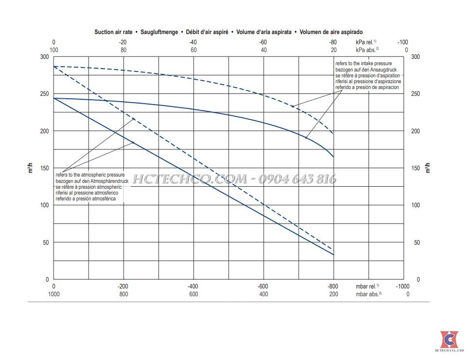 Đường tuyến tính bơm hút chân không khô Becker VTLF 2.500