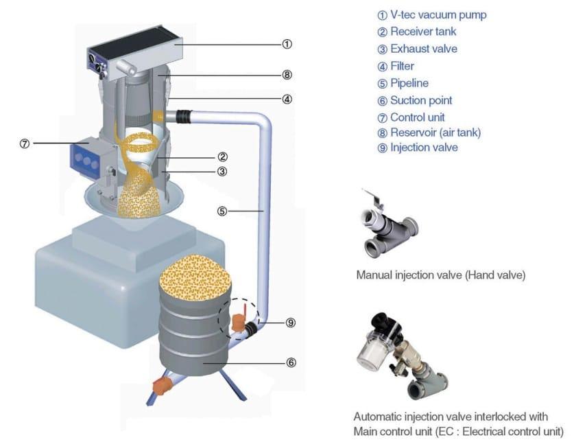 Ứng dụng của bơm hút chân không trong vận chuyển vật liệu