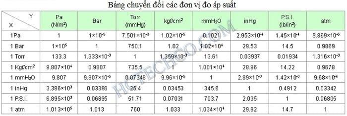Định nghĩa của chân không và các đơn vị đo áp suất