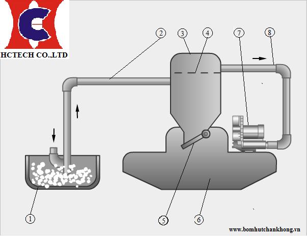 Ứng dụng vận chuyển hạt dạng bột dùng máy hút thổi khí