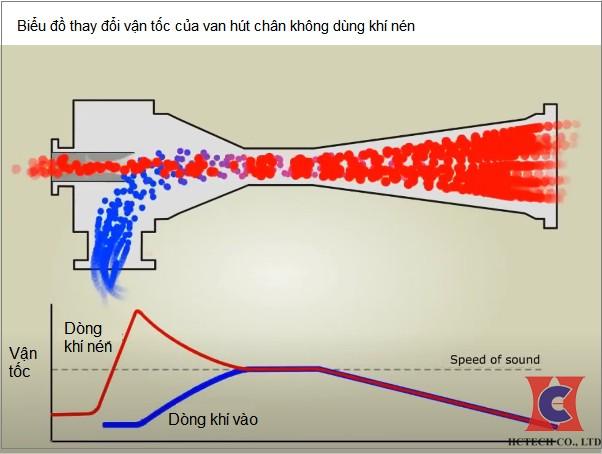Nguyên lý hút chân không bằng khí nén và ứng dụng trong công nghiệp